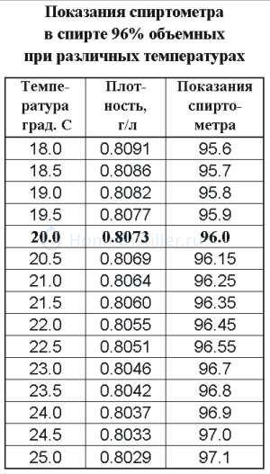 96.jpg Разбавление спирта водой 96% до 40%