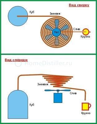 asdd.jpg Охлаждение вентилятором вместо водяного охлаждения - реально? Оборудование для перегонки и ректификации