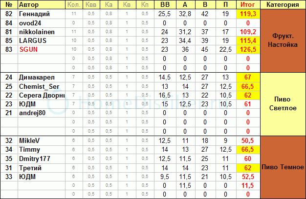 winter20-21_win_2.png Московская зимняя встреча сезона 20-21  16 января 2021г